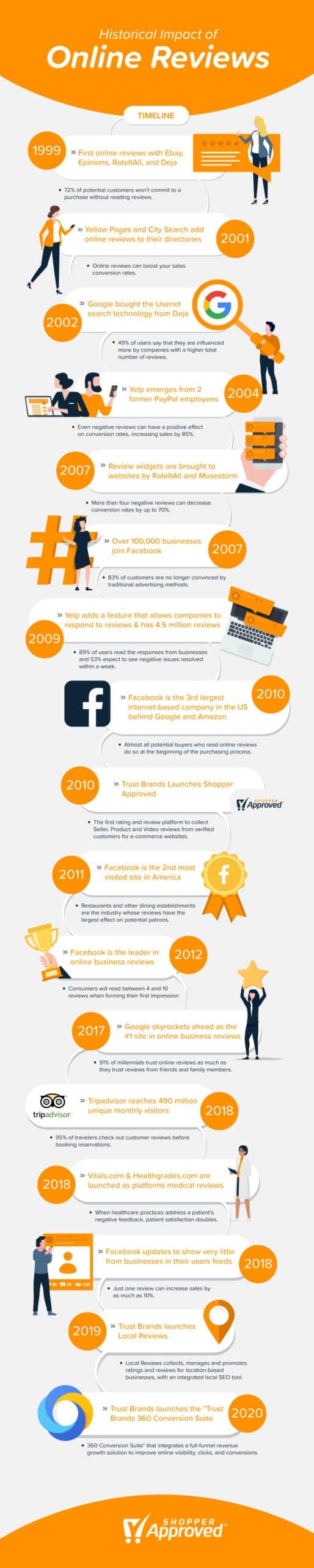 infographic detailing the history of online reviews