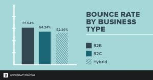 bounce rate type